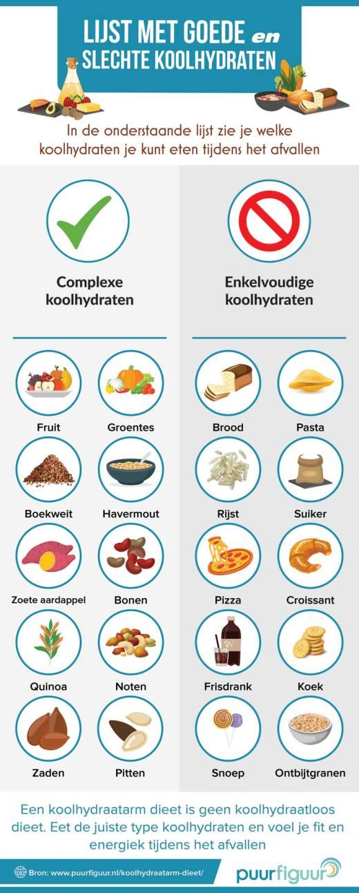 simpele-en-complexe-koolhydraten